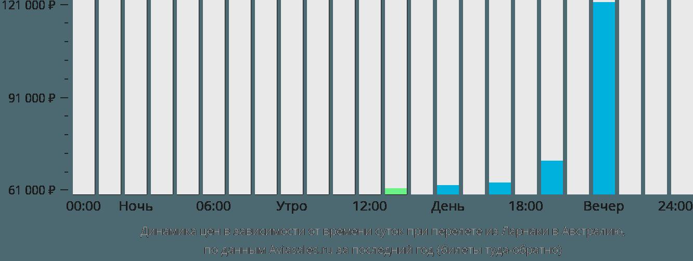 Динамика цен в зависимости от времени вылета из Ларнаки в Австралию