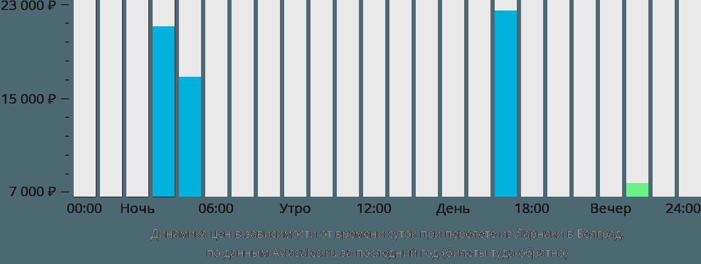 Динамика цен в зависимости от времени вылета из Ларнаки в Белград