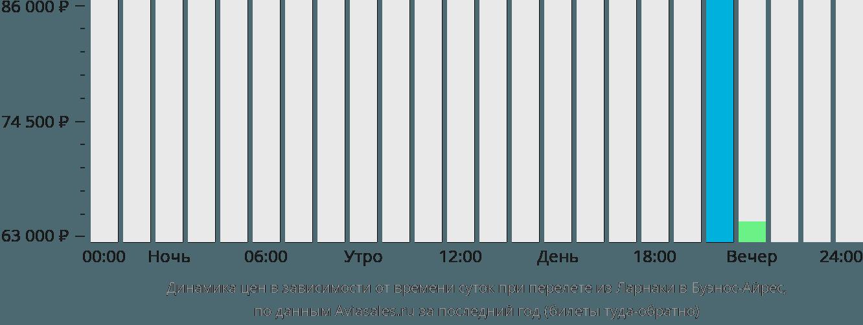 Динамика цен в зависимости от времени вылета из Ларнаки в Буэнос-Айрес