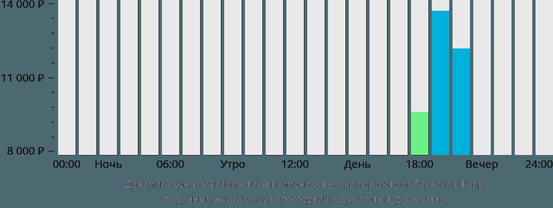 Динамика цен в зависимости от времени вылета из Ларнаки в Каир