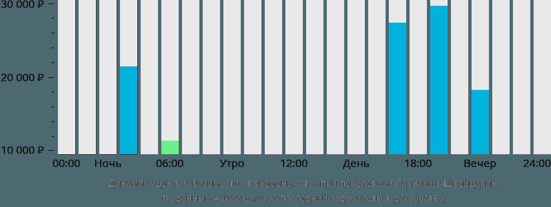 Динамика цен в зависимости от времени вылета из Ларнаки в Швейцарию
