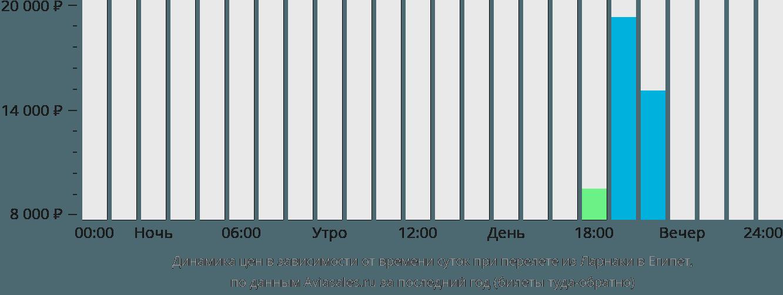 Динамика цен в зависимости от времени вылета из Ларнаки в Египет