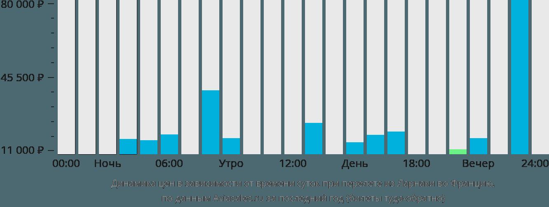 Динамика цен в зависимости от времени вылета из Ларнаки во Францию