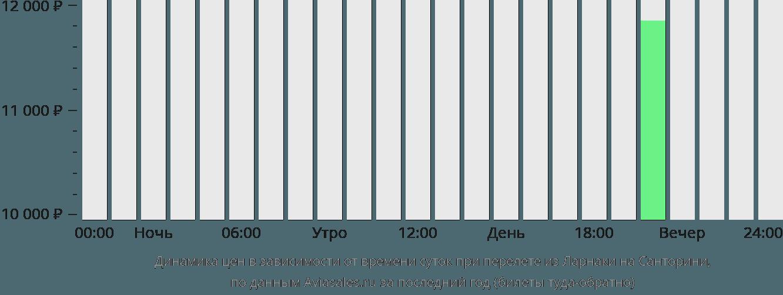Динамика цен в зависимости от времени вылета из Ларнаки на Санторини
