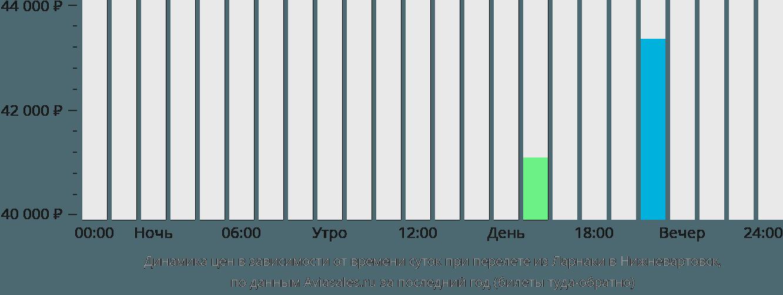 Динамика цен в зависимости от времени вылета из Ларнаки в Нижневартовск