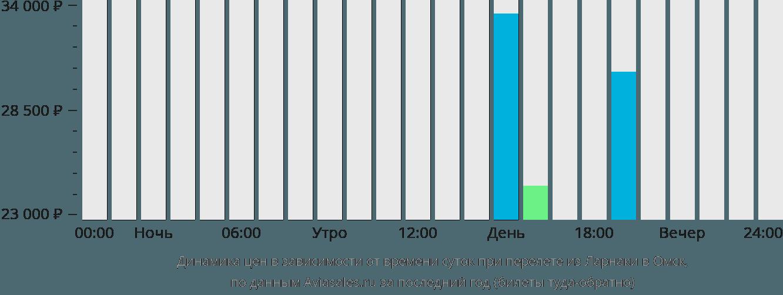 Динамика цен в зависимости от времени вылета из Ларнаки в Омск