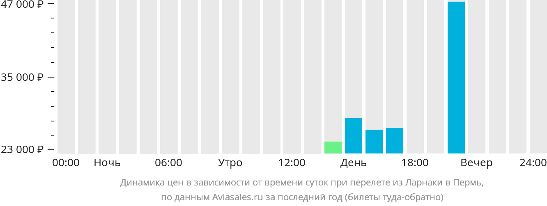 Динамика цен в зависимости от времени вылета из Ларнаки в Пермь