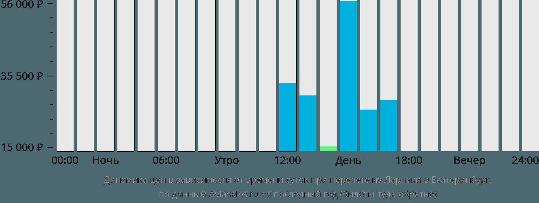 Динамика цен в зависимости от времени вылета из Ларнаки в Екатеринбург