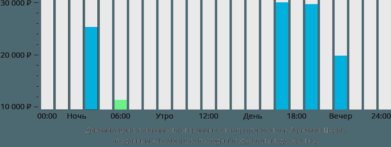 Динамика цен в зависимости от времени вылета из Ларнаки в Цюрих