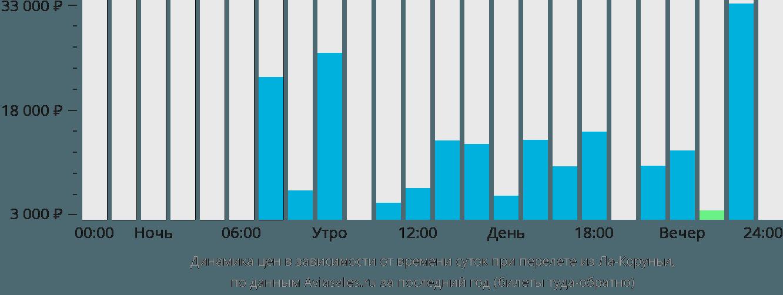 Динамика цен в зависимости от времени вылета из Ла-Коруньи