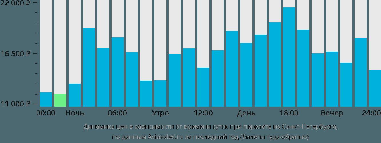 Динамика цен в зависимости от времени вылета из Санкт-Петербурга