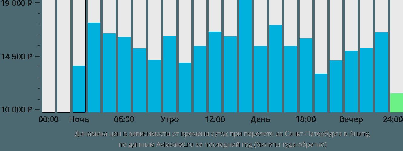 Динамика цен в зависимости от времени вылета из Санкт-Петербурга в Анапу