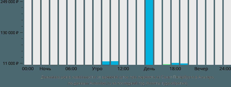 Динамика цен в зависимости от времени вылета из Санкт-Петербурга в Альгеро