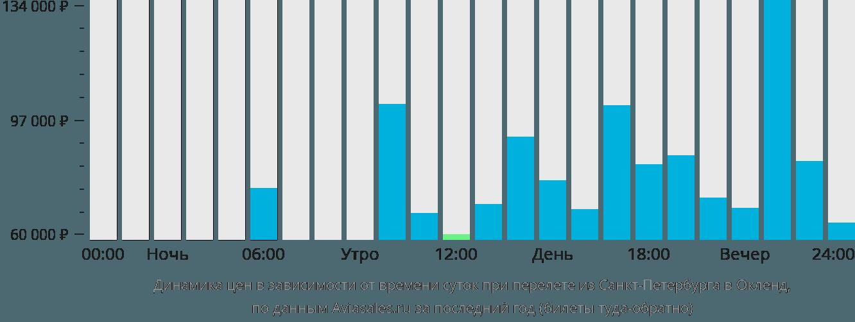 Динамика цен в зависимости от времени вылета из Санкт-Петербурга в Окленд