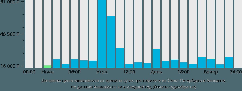 Динамика цен в зависимости от времени вылета из Санкт-Петербурга в Аликанте
