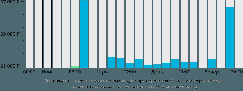 Динамика цен в зависимости от времени вылета из Санкт-Петербурга в Амман