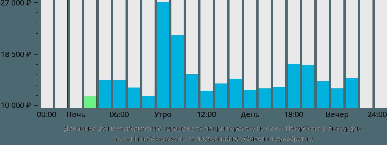 Динамика цен в зависимости от времени вылета из Санкт-Петербурга в Амстердам