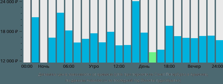 Динамика цен в зависимости от времени вылета из Санкт-Петербурга в Армению