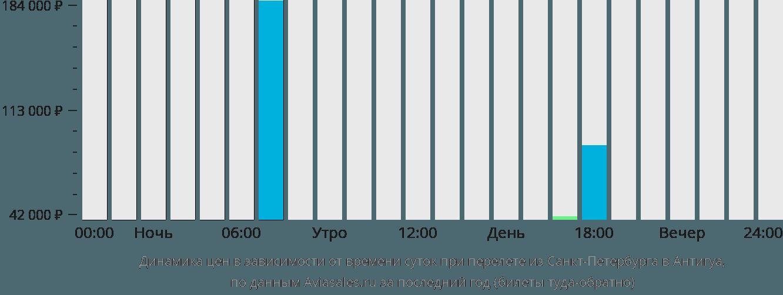 Динамика цен в зависимости от времени вылета из Санкт-Петербурга в Антигуа