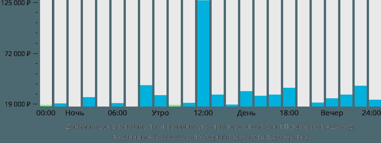 Динамика цен в зависимости от времени вылета из Санкт-Петербурга в Ашхабад