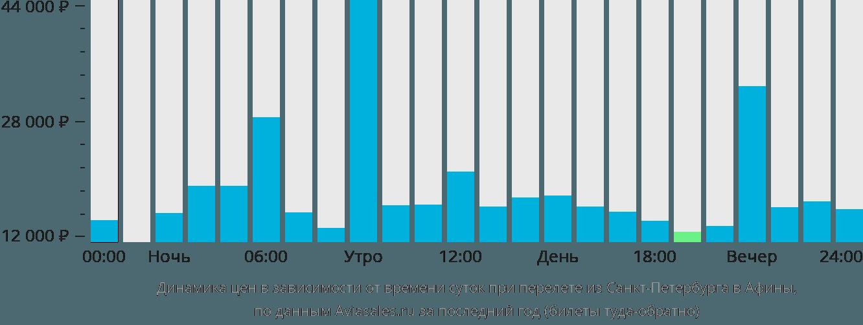 Динамика цен в зависимости от времени вылета из Санкт-Петербурга в Афины