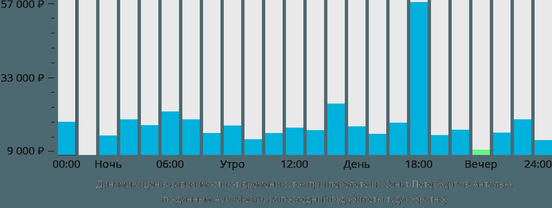 Динамика цен в зависимости от времени вылета из Санкт-Петербурга в Анталью