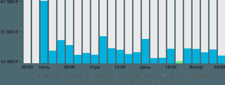Динамика цен в зависимости от времени вылета из Санкт-Петербурга в Азербайджан