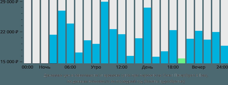 Динамика цен в зависимости от времени вылета из Санкт-Петербурга в Баку