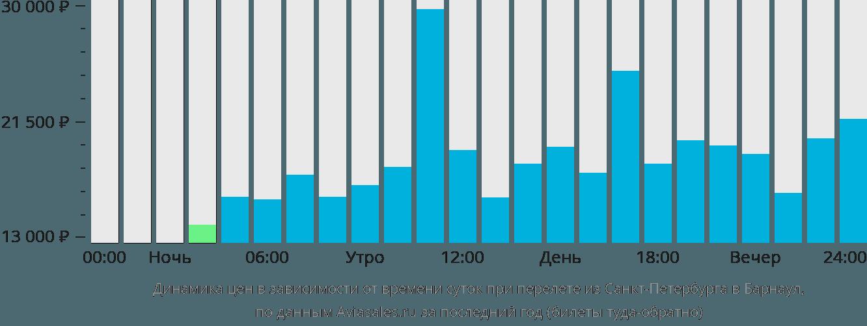 Динамика цен в зависимости от времени вылета из Санкт-Петербурга в Барнаул