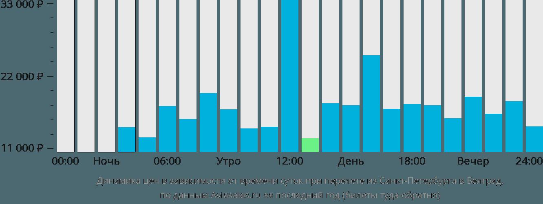 Динамика цен в зависимости от времени вылета из Санкт-Петербурга в Белград