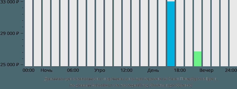 Динамика цен в зависимости от времени вылета из Санкт-Петербурга в Брест