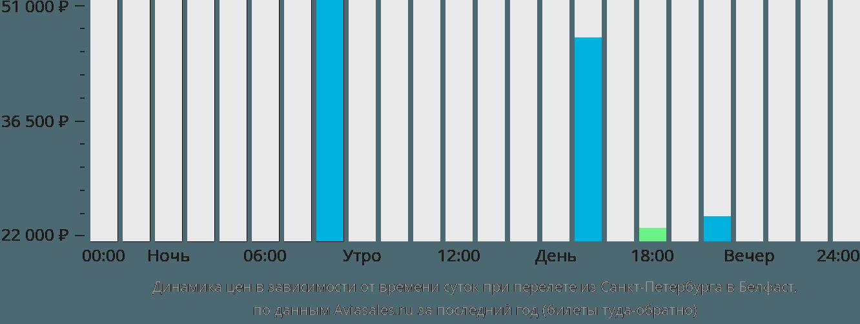 Динамика цен в зависимости от времени вылета из Санкт-Петербурга в Белфаст