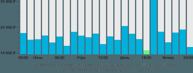 Динамика цен в зависимости от времени вылета из Санкт-Петербурга в Болгарию