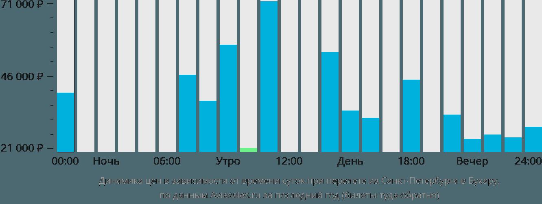 Динамика цен в зависимости от времени вылета из Санкт-Петербурга в Бухару
