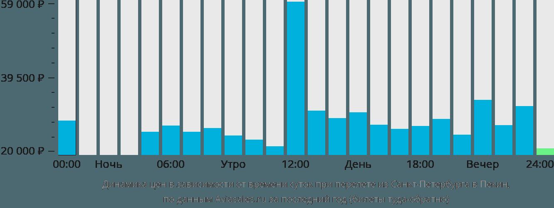 Динамика цен в зависимости от времени вылета из Санкт-Петербурга в Пекин