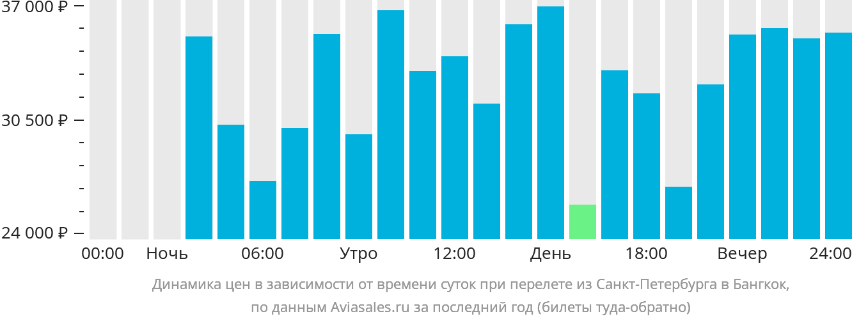 Динамика цен в зависимости от времени вылета из Санкт-Петербурга в Бангкок