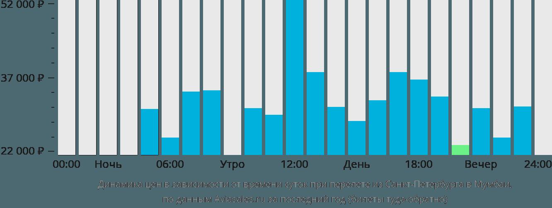 Динамика цен в зависимости от времени вылета из Санкт-Петербурга в Мумбаи