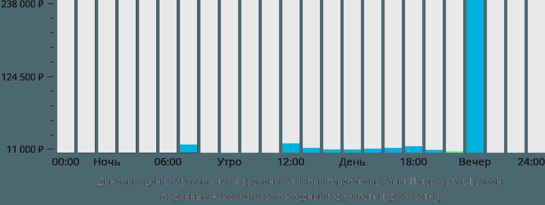 Динамика цен в зависимости от времени вылета из Санкт-Петербурга в Бремен