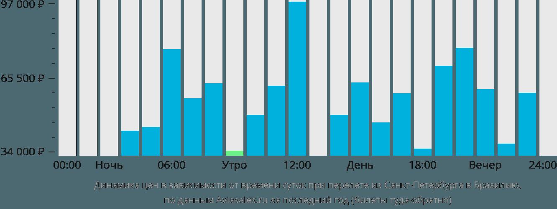 Динамика цен в зависимости от времени вылета из Санкт-Петербурга в Бразилию