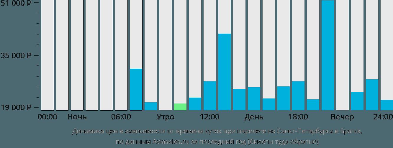 Динамика цен в зависимости от времени вылета из Санкт-Петербурга в Братск