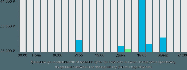 Динамика цен в зависимости от времени вылета из Санкт-Петербурга в Братиславу