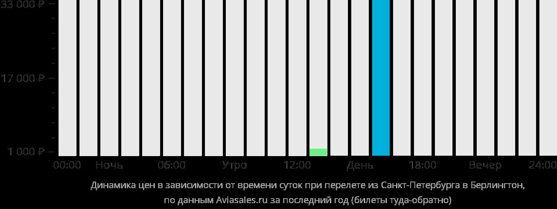 Динамика цен в зависимости от времени вылета из Санкт-Петербурга в Берлингтон