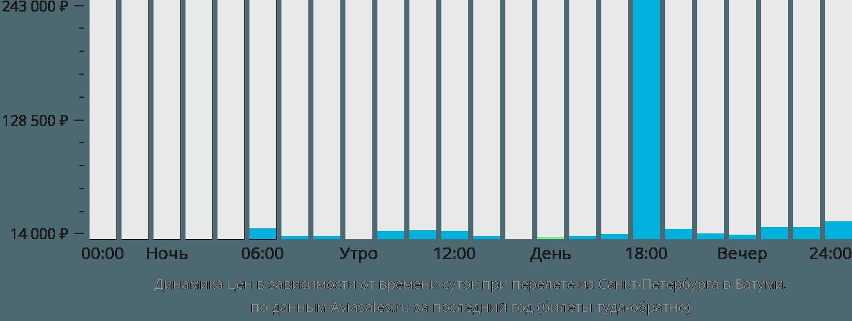 Динамика цен в зависимости от времени вылета из Санкт-Петербурга в Батуми
