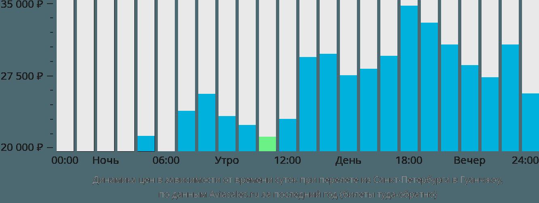 Динамика цен в зависимости от времени вылета из Санкт-Петербурга в Гуанчжоу