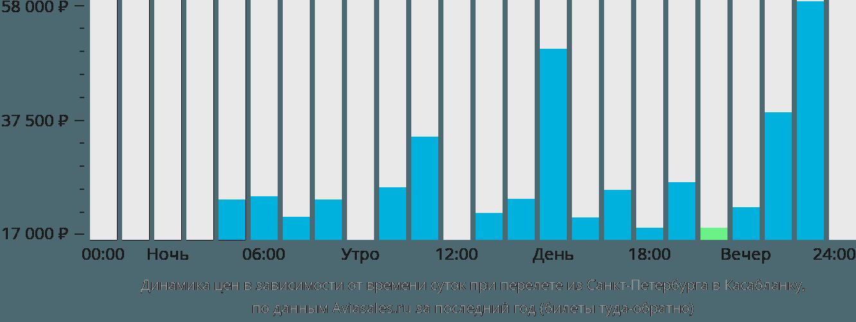 Динамика цен в зависимости от времени вылета из Санкт-Петербурга в Касабланку