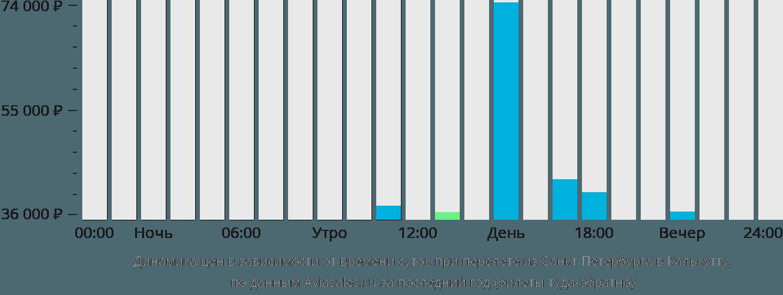 Динамика цен в зависимости от времени вылета из Санкт-Петербурга в Калькутту