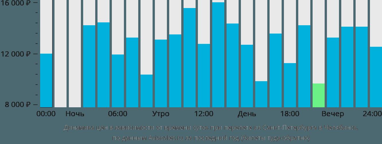Динамика цен в зависимости от времени вылета из Санкт-Петербурга в Челябинск