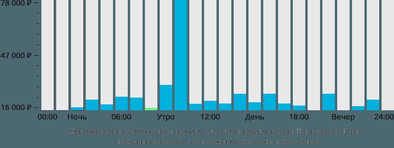Динамика цен в зависимости от времени вылета из Санкт-Петербурга на Корфу