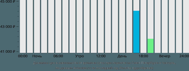 Динамика цен в зависимости от времени вылета из Санкт-Петербурга в Чанчунь