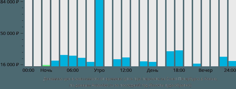 Динамика цен в зависимости от времени вылета из Санкт-Петербурга в Ханью
